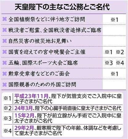 譲位前に一部公務移譲 宮内庁検討 皇太子さまとお住まい交換 (産経新聞) - Yahoo!ニュース