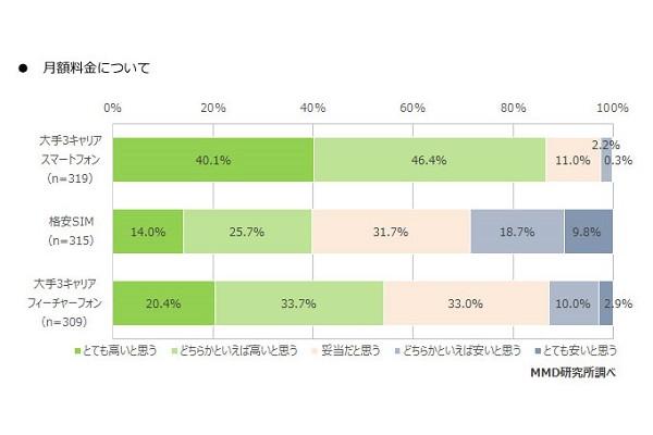 スマホ料金、大手キャリアユーザーの8割以上が「高いと思う」 - ケータイ Watch