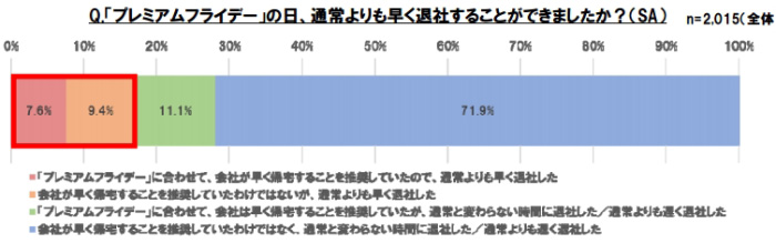 2月のプレミアムフライデーは約6人に1人が利用し高い満足度 推進協議会事務局がアンケート調査