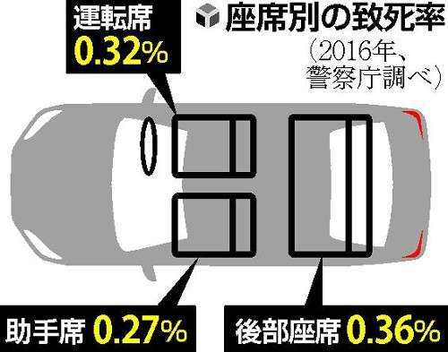 「後部座席は安全」は間違い、席別致死率トップ