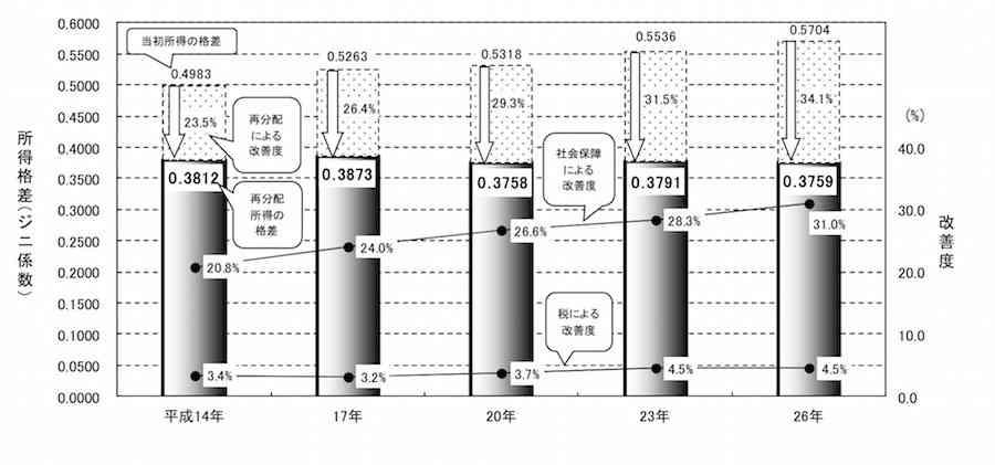 所得格差「ジニ係数」が過去最大、所得再分配後の格差はむしろ縮小のナゼ (THE PAGE) - Yahoo!ニュース