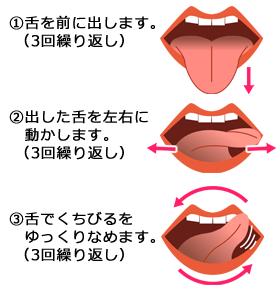 舌回し運動について