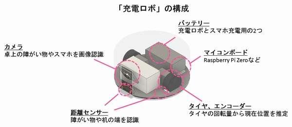 KDDI総合研究所、自動でスマホを探索して充電する「充電ロボ」開発