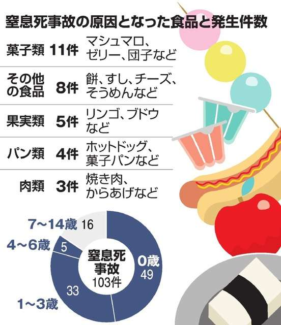 食べ物で窒息死の子、5年で103人 半数が0歳児:朝日新聞デジタル