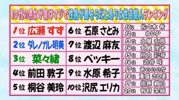 「嫌いなジャニーズ2017年」木村拓哉以外、TOP5の順位が激変!