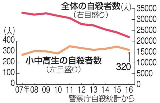 減らない子どもの自殺 昨年、小中高生320人:朝日新聞デジタル