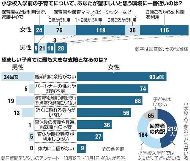 子育ての「3歳児神話」、葛藤抱える女性たち:朝日新聞デジタル