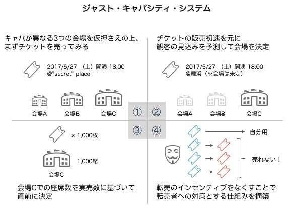 オリラジ中田敦彦、チケット転売撲滅のための新システムを提唱「これが私の答えだ」