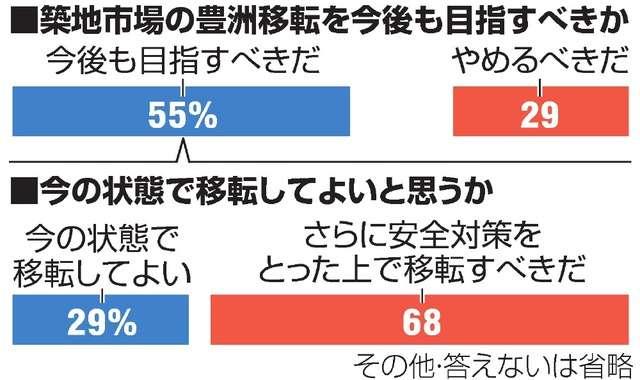 豊洲移転「目指すべき」55% 「やめるべき」29% 朝日新聞社都民調査:朝日新聞デジタル