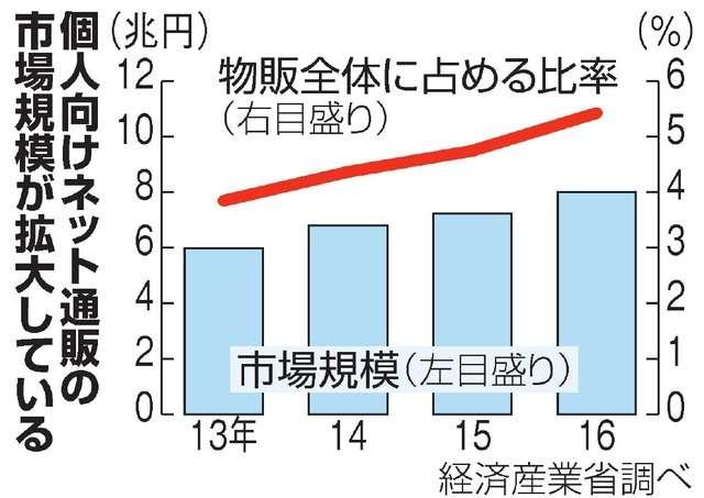 ヤマト契約打ち切り「とりつく島がない」 通販業者悲鳴:朝日新聞デジタル