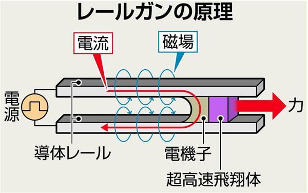 【防衛最前線(85)】防衛省が独自開発に乗り出すレールガン(超電磁砲)は度肝を抜く未来兵器だった!射程200km超で速射も…(1/3ページ) - 産経ニュース