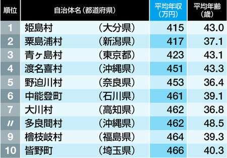 最新! 「公務員年収ランキング」ワースト500 (東洋経済オンライン) - Yahoo!ニュース