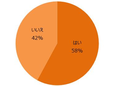 既婚女性の29.9%が夫以外の男性に恋 妻たちの恋愛事情を女性セブンが調査