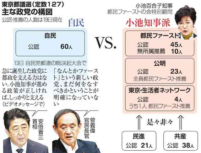小池都知事、自民を痛烈批判 都議選の対立構造鮮明に:朝日新聞デジタル