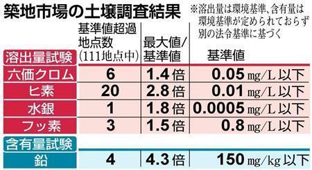 築地土壌から有害物質 都調査 30カ所で基準超え (産経新聞) - Yahoo!ニュース