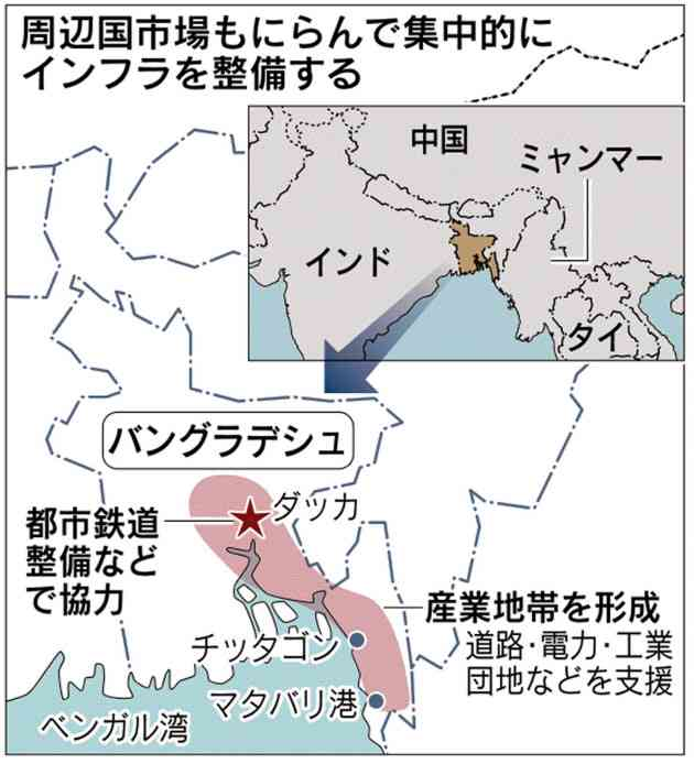 バングラデシュに6000億円、政府が供与 インフラ整備  :日本経済新聞