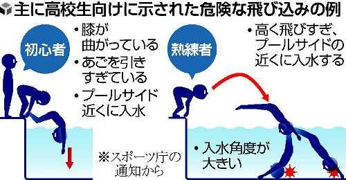学校プール「飛び込み禁止」…スポーツ庁が要請