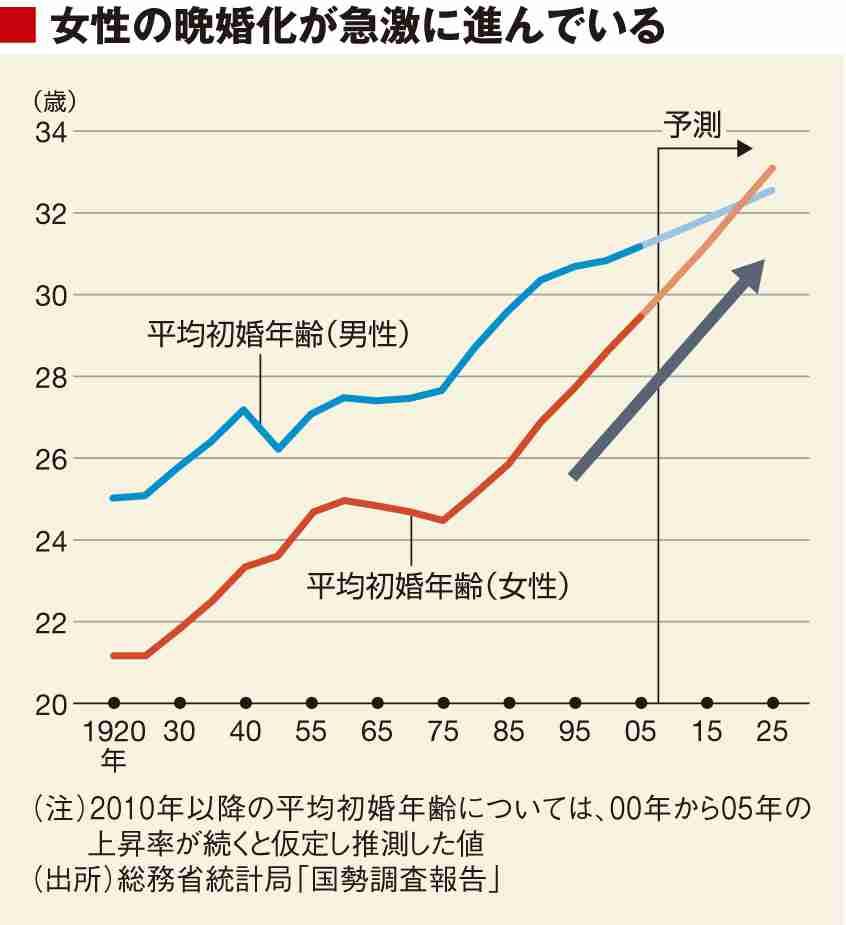 日本の未婚化、少子化の原因と改善策は何だと思いますか?