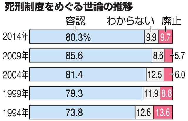 【冷静に考えてみよう】死刑賛成派が日本で多数を占めるのはなぜか?死刑制度を廃止すべき根本的な理由は何か? – お役立ち情報の杜(もり)