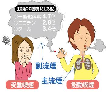 受動喫煙で病気、かかる医療費は3千億円超 厚労省推計