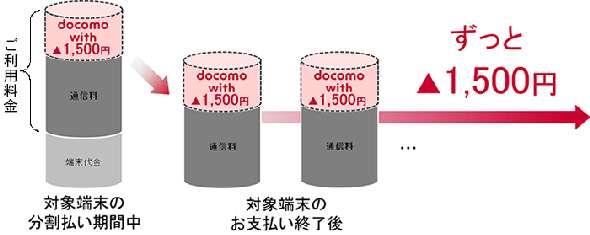 ドコモ、毎月1500円をずっと割り引く「docomo with」開始 対象端末の購入で - ITmedia Mobile