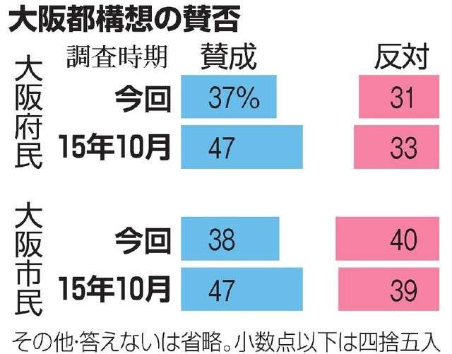 都構想賛否、大阪市内で拮抗 大阪府民調査:朝日新聞デジタル