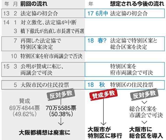 大阪都構想の法定協、市議会が設置案可決 再び議論へ:朝日新聞デジタル