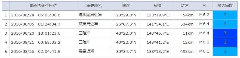 高橋学・立命館大学教授の地震・噴火予測は信用できるのか - 横浜地球物理学研究所