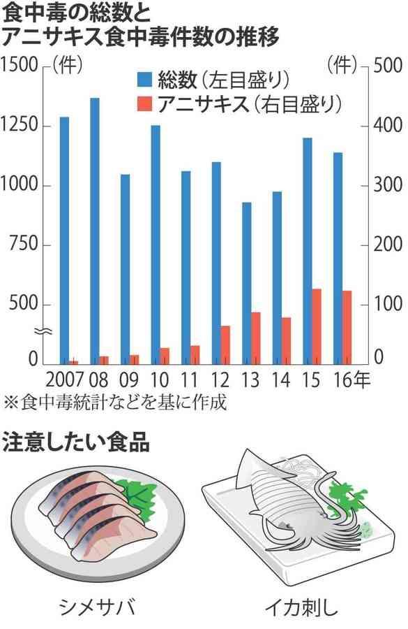 食中毒 アニサキス 生の魚介類で猛威 10年で20倍