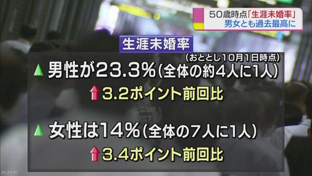 50歳の結婚未経験率が過去最高 男性は4人に1人 | NHKニュース
