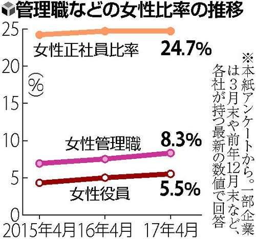 女性管理職8%に増…政府目標の30%には遠く