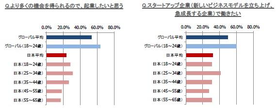 日本の労働者「起業したくない」7割 33カ国中で最下位