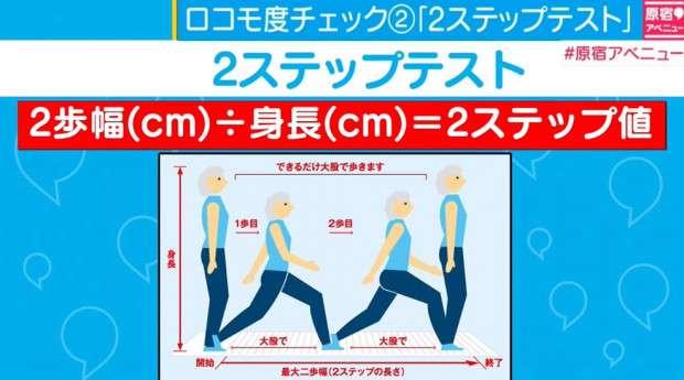 歩くとすぐに疲れる…若い女性に急増する「ロコモ症候群」