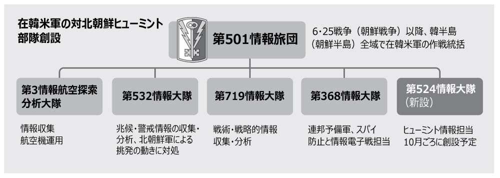 (朝鮮日報日本語版) 在韓米軍、北朝鮮派遣工作部隊を創設へ (朝鮮日報日本語版) - Yahoo!ニュース