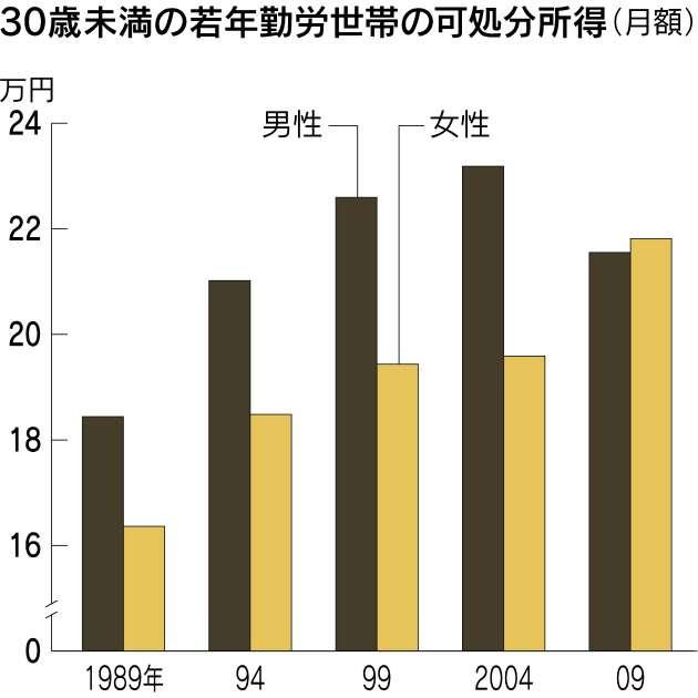 若い女性の収入、男性抜く 介護分野などで賃金上向き  :日本経済新聞