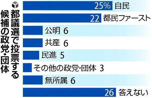 都議選投票先、自民25%…「小池新党」22%