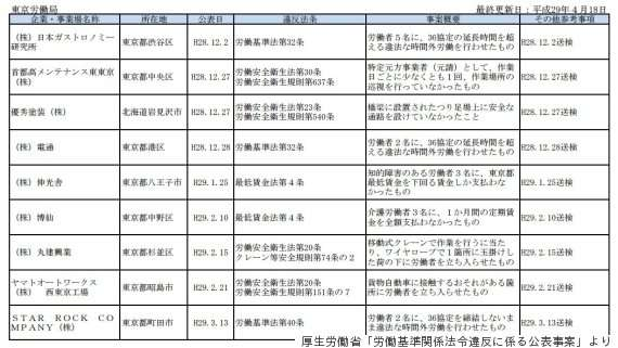 ブラック企業リスト、厚生労働省が334社を公表 今後は毎月更新