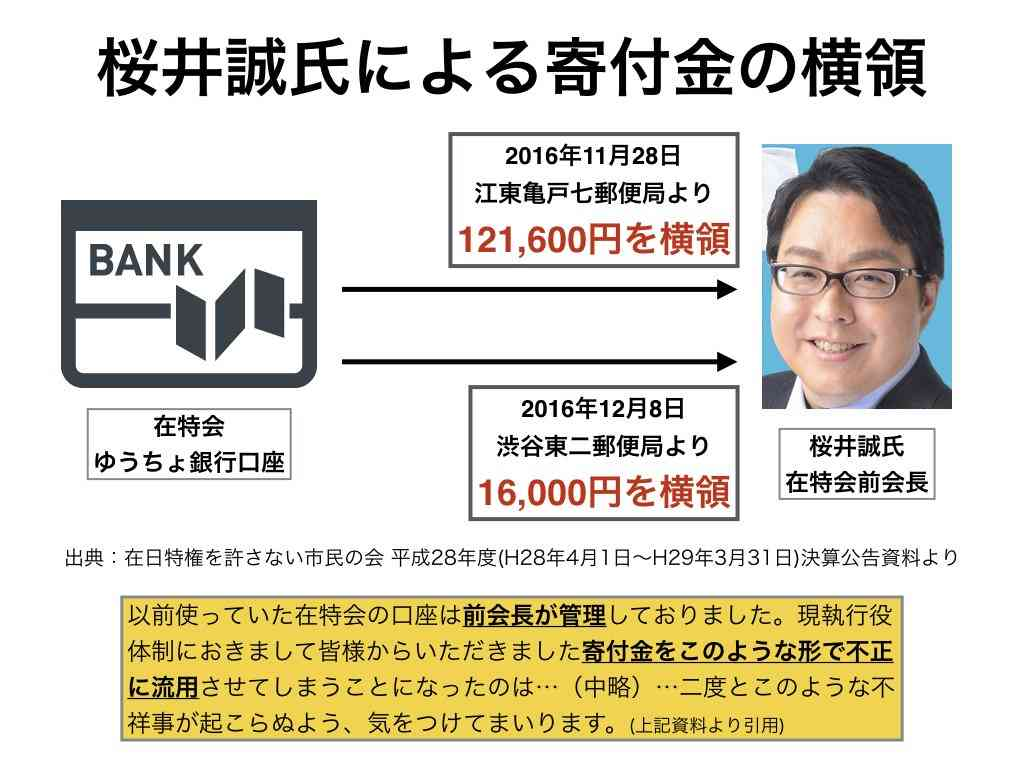 在特会の決算公告。『昨年末、桜井誠氏による寄付金の横領が発生している』と、現会長が公式にアナウンス。13万...。お金がない… | Twitterで話題のブルドッグさんのツイート