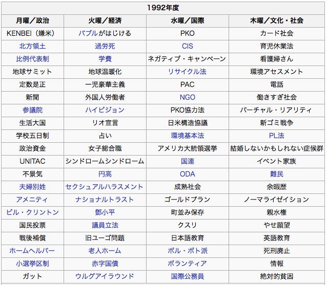 あの日あの時:「慰安婦捏造」は1993年NHK「ワールドウォッチング」から始まった! : Kazumoto Iguchi's  blog