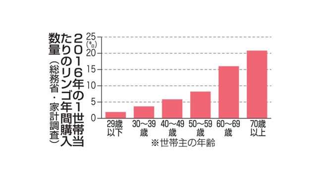 若者のリンゴ消費低迷/総務省家計調査 (Web東奥) - Yahoo!ニュース