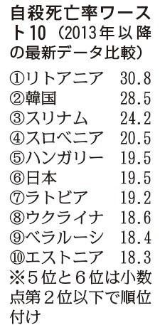 <自殺死亡率>日本はワースト6位 先進国の最悪レベル (毎日新聞) - Yahoo!ニュース
