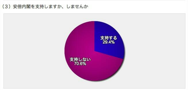 安倍内閣支持率 29.4%❗ 日経新聞クイックVote|伊達直人