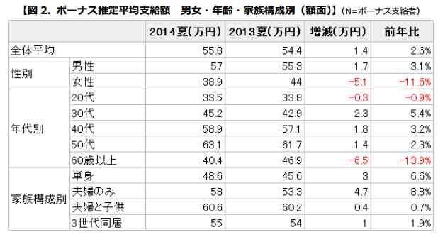 2014年夏のボーナス推定平均支給額は55.8万円!