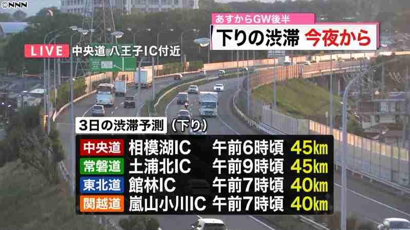 あすからGW後半 高速は今夜から渋滞予想|日テレNEWS24