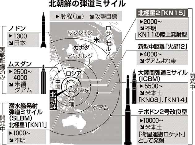北朝鮮ミサイル、高まる脅威 事前の察知難しく  :日本経済新聞
