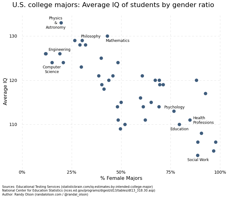 学部別の平均IQと、女性率|不満足なソクラテスである方が良い。