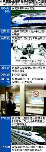 「座席で一服」不可能に…新幹線の喫煙車廃止へ