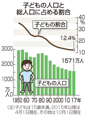 子どもの人口、36年連続減=15歳未満1571万人-総務省
