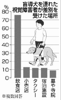 盲導犬同伴に...法律施行後も6割が「入店拒否」