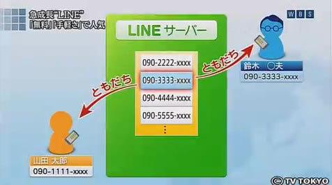 もう一度知っておきたいLINEの危険性 - アプリを使うだけで危険です。 - iPhoneteq